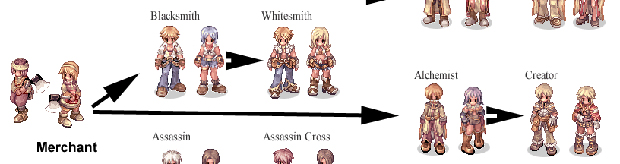 Ragnarok Online Merchant Job Tree