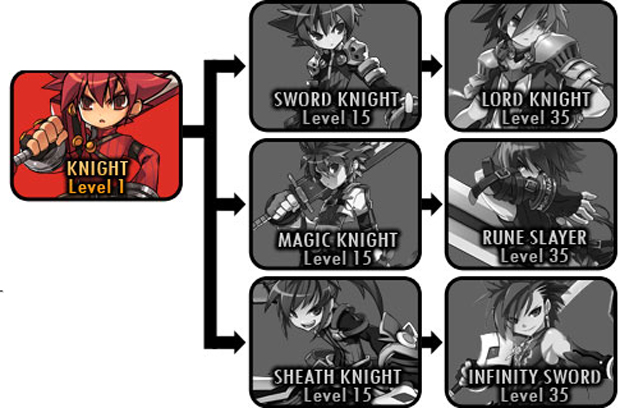 Elsword Job Classes