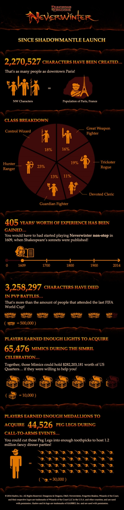 NeverWinter InfoGraphic SHadowmantle
