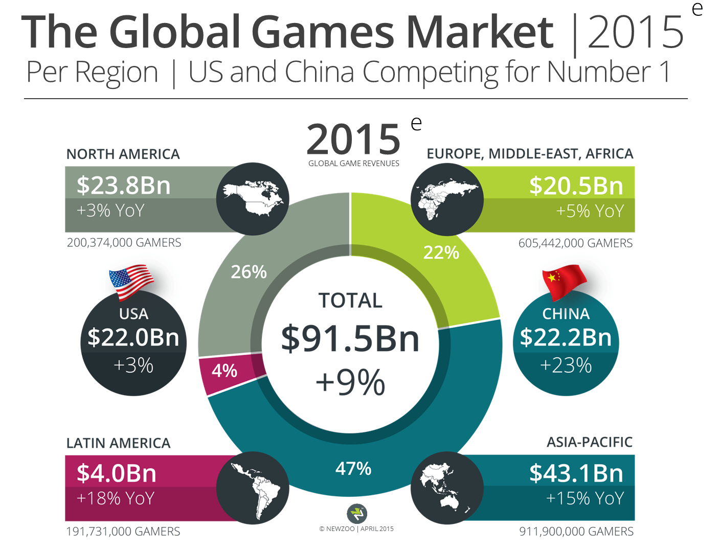 China_article_Newzoo_Global_Games_Market_2015